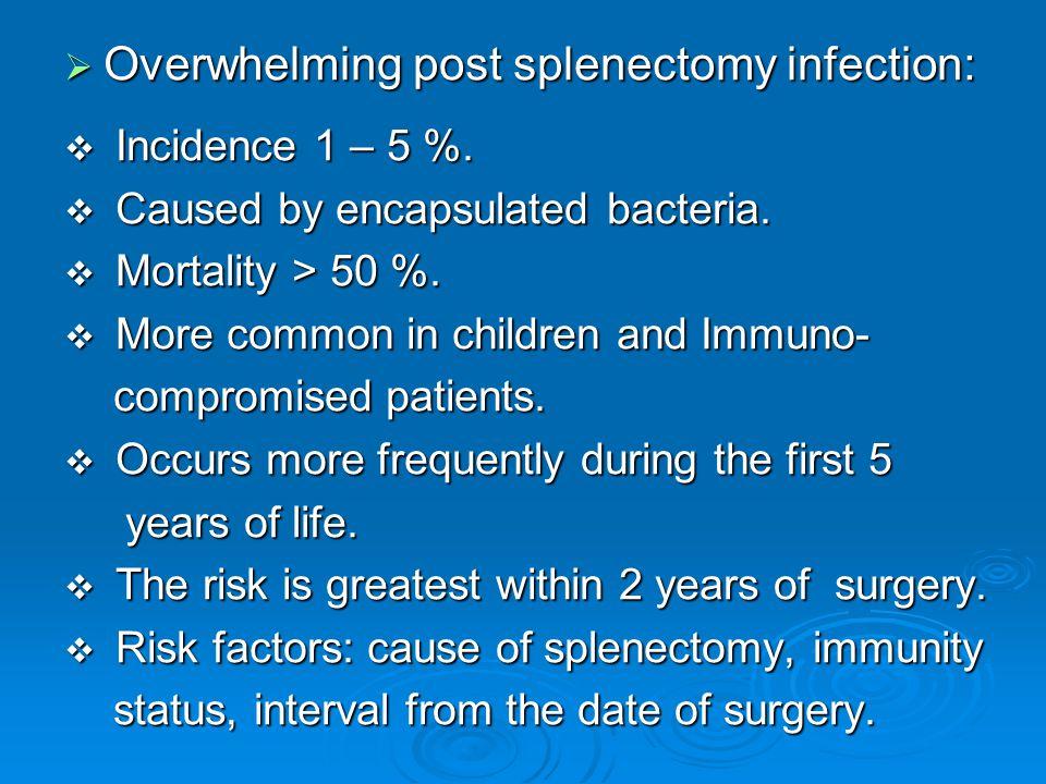 Overwhelming post splenectomy infection: