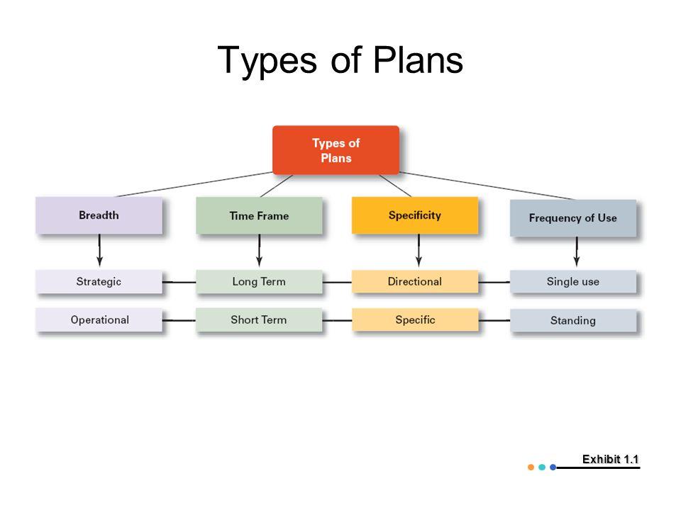 Types of Plans Exhibit 1.1