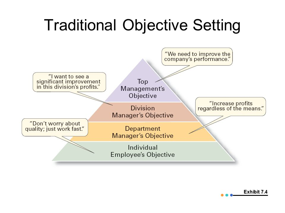 Traditional Objective Setting