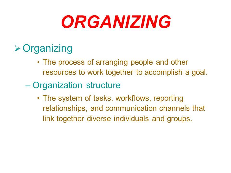 ORGANIZING Organizing Organization structure