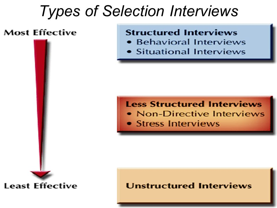 Types of Selection Interviews