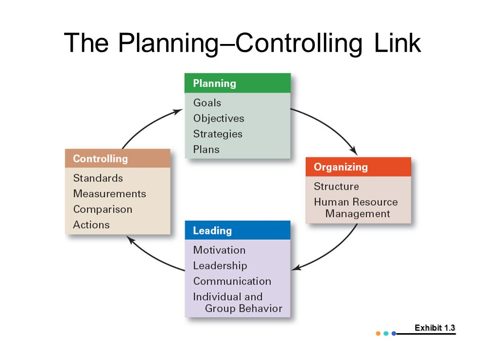 The Planning–Controlling Link