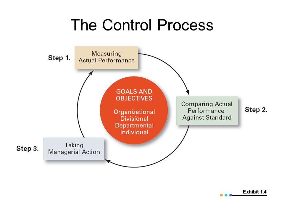 The Control Process Exhibit 1.4