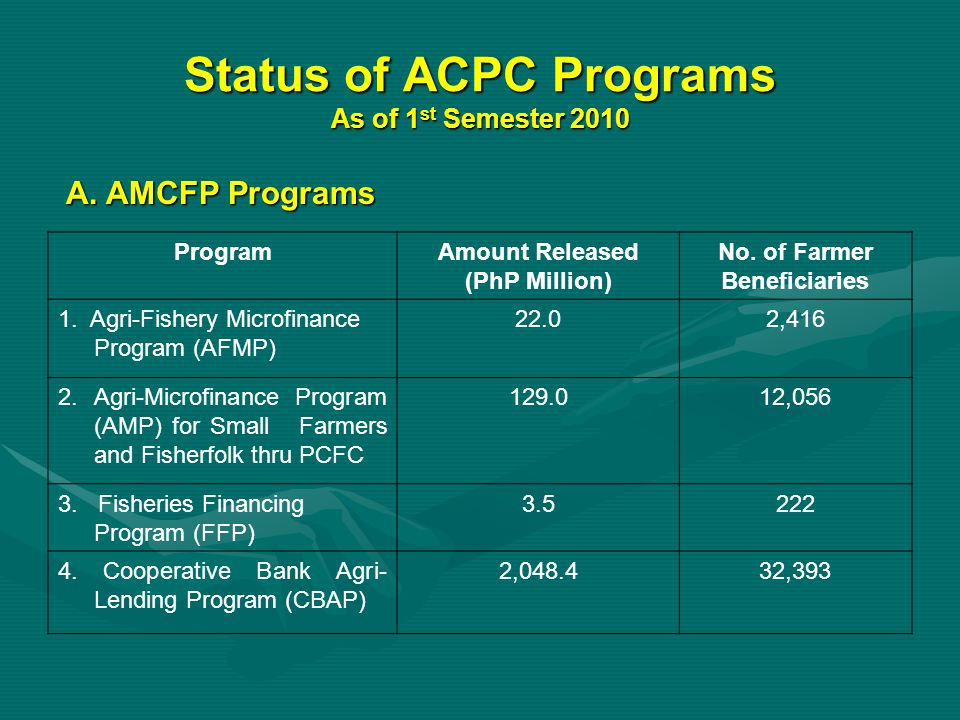 Status of ACPC Programs As of 1st Semester 2010
