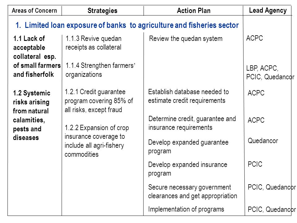 1. Limited loan exposure of banks to agriculture and fisheries sector