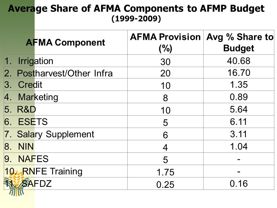 Average Share of AFMA Components to AFMP Budget (1999-2009)