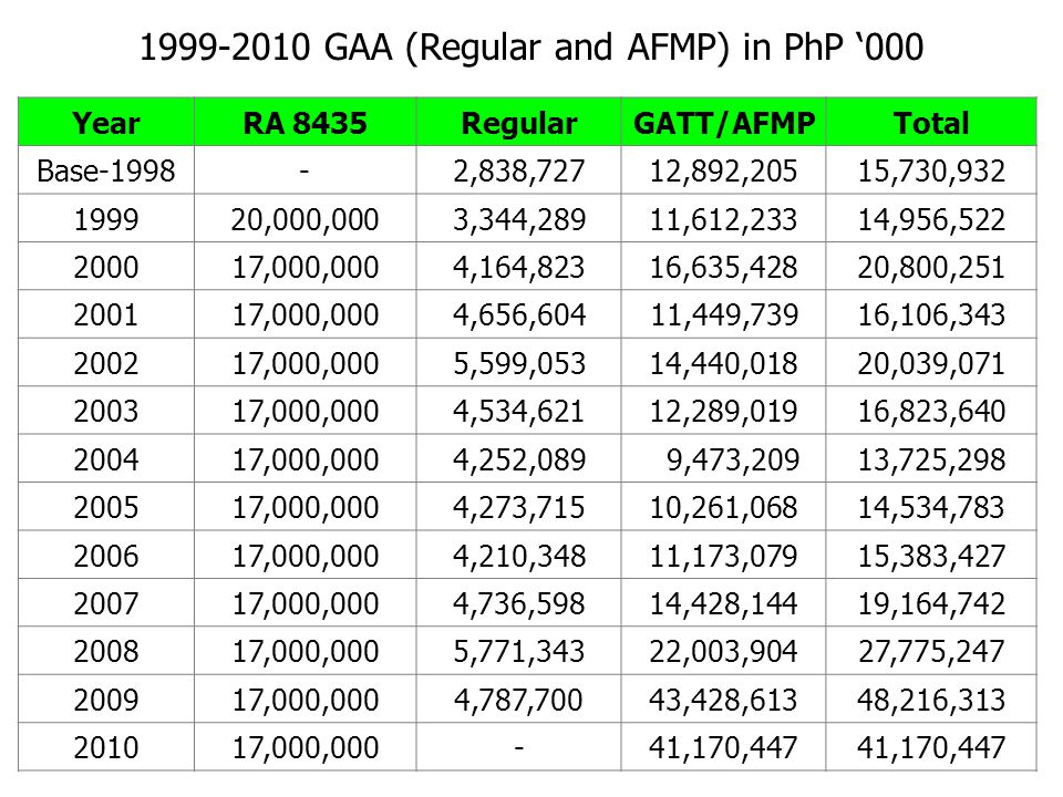 1999-2010 GAA (Regular and AFMP) in PhP '000