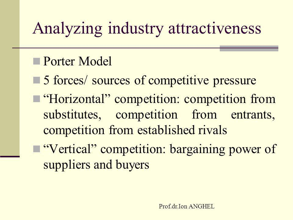 Analyzing industry attractiveness