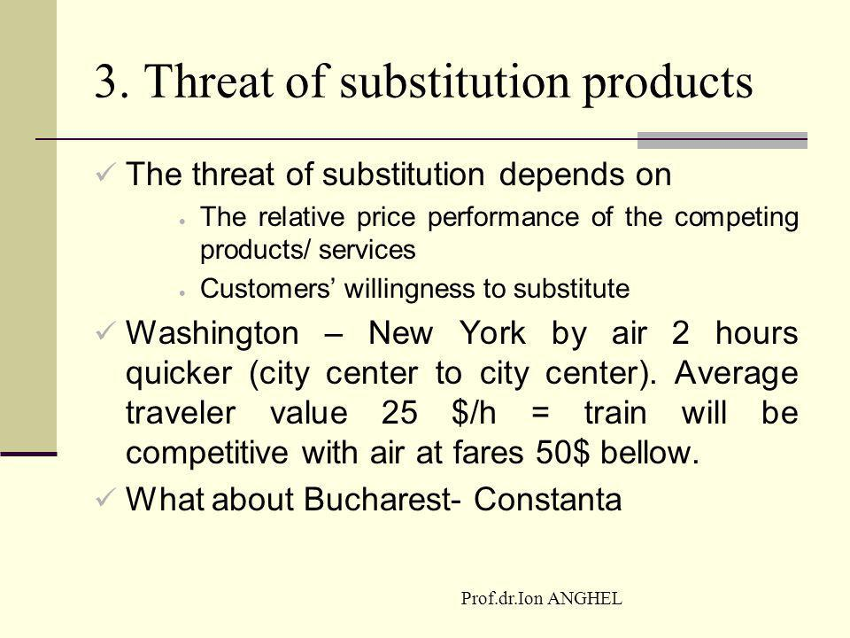 3. Threat of substitution products