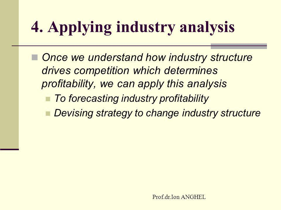4. Applying industry analysis