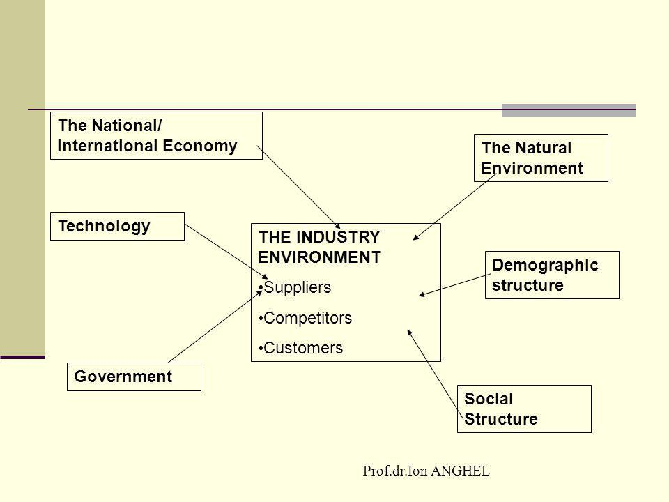 The National/ International Economy The Natural Environment