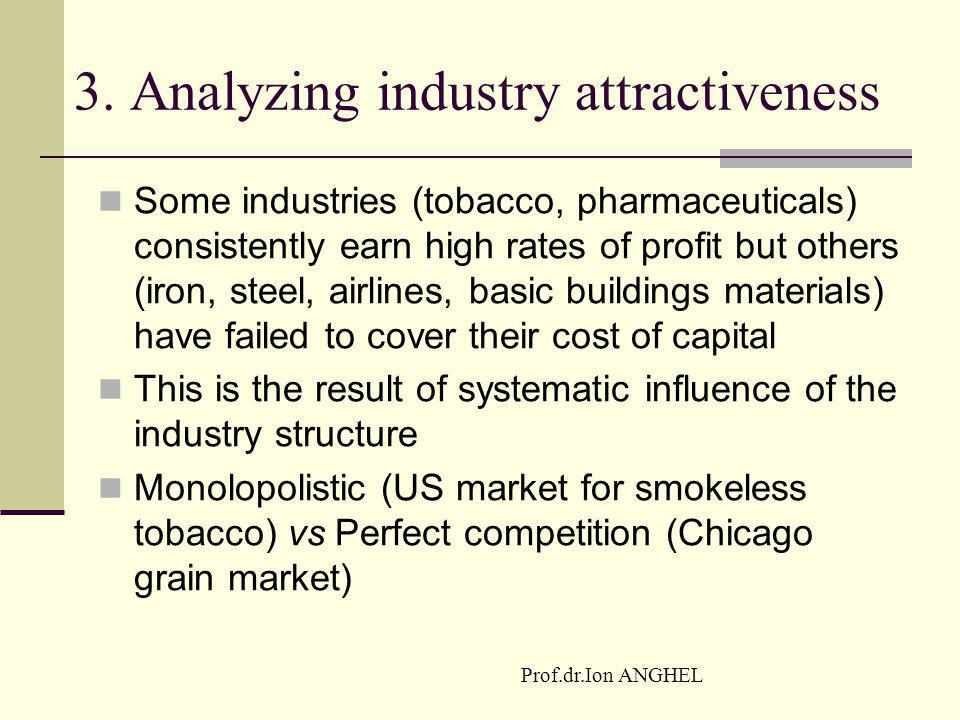 3. Analyzing industry attractiveness