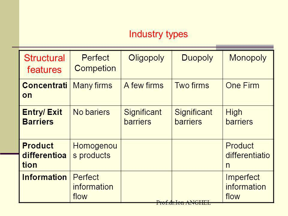 Structural features Industry types Perfect Competion Oligopoly Duopoly