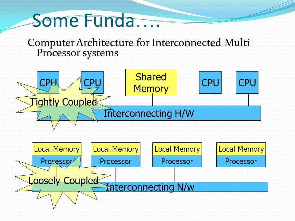 Some Funda…. Computer Architecture for Interconnected Multi Processor systems. Shared. Memory. CPU.