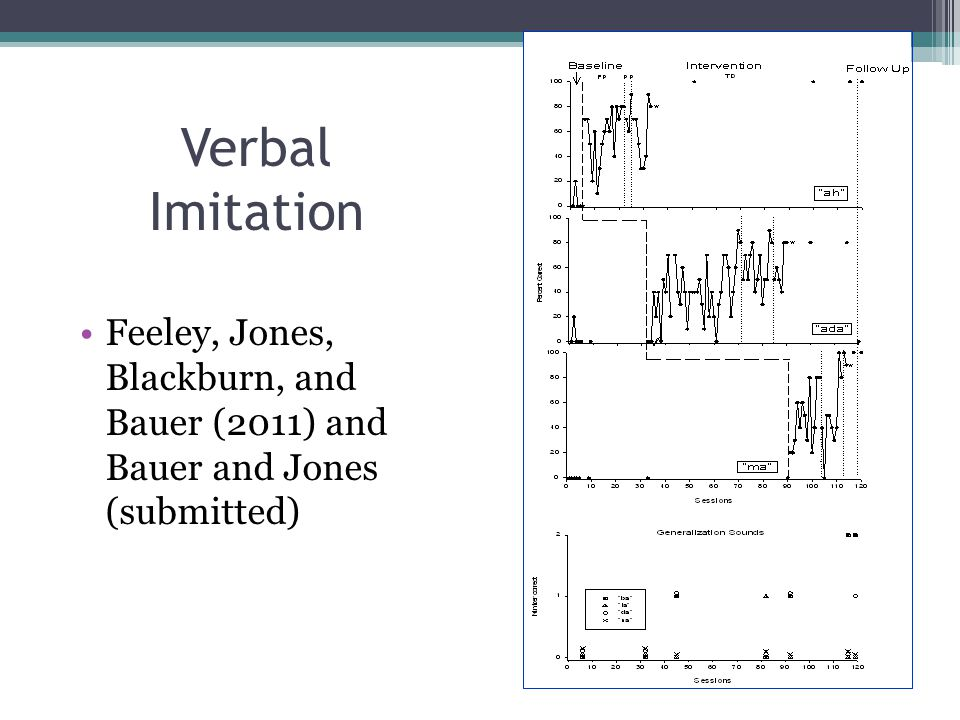 Verbal Imitation Feeley, Jones, Blackburn, and Bauer (2011) and Bauer and Jones (submitted)