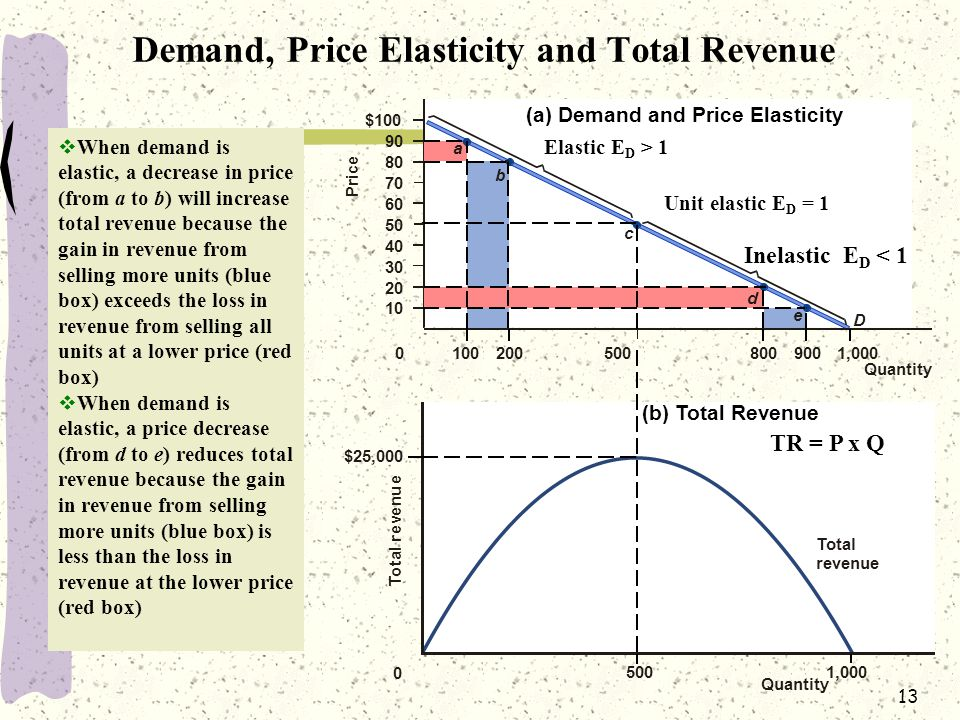 Demand, Price Elasticity and Total Revenue