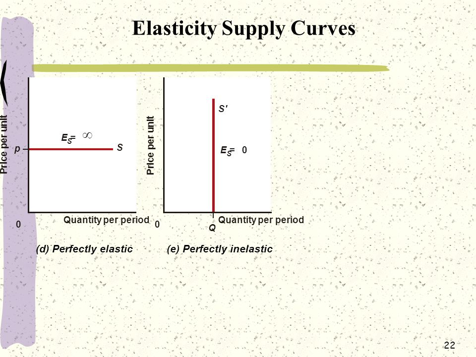 Elasticity Supply Curves