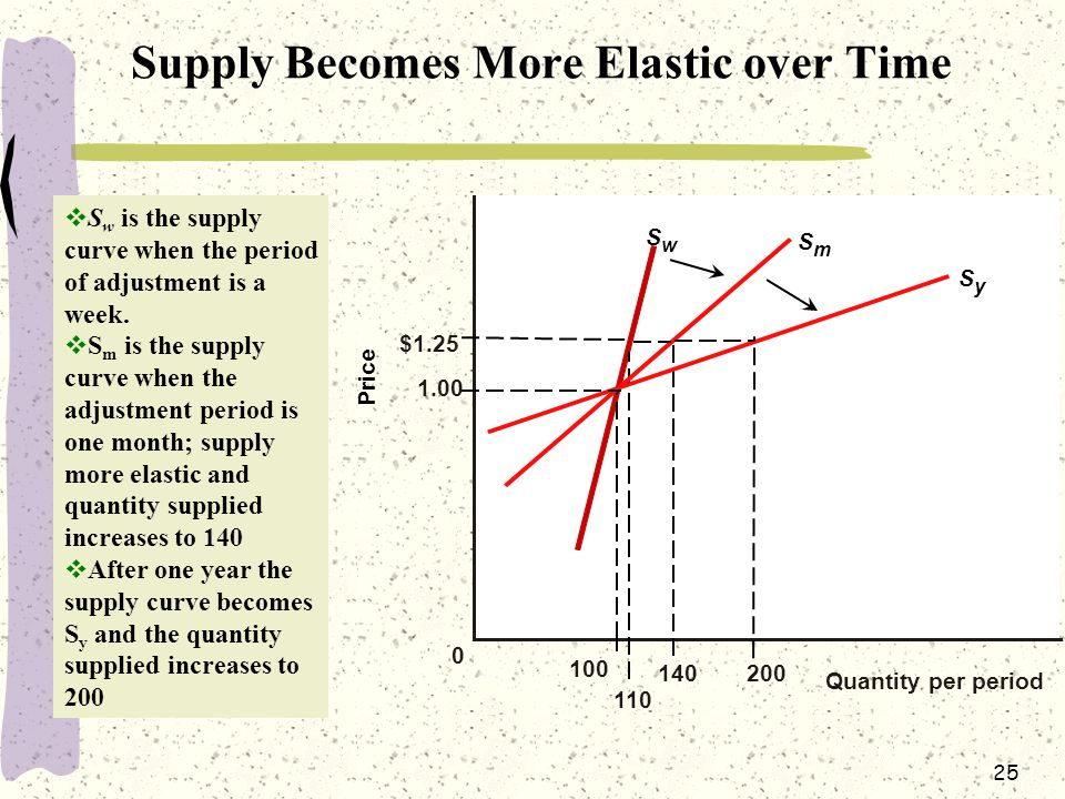 Supply Becomes More Elastic over Time