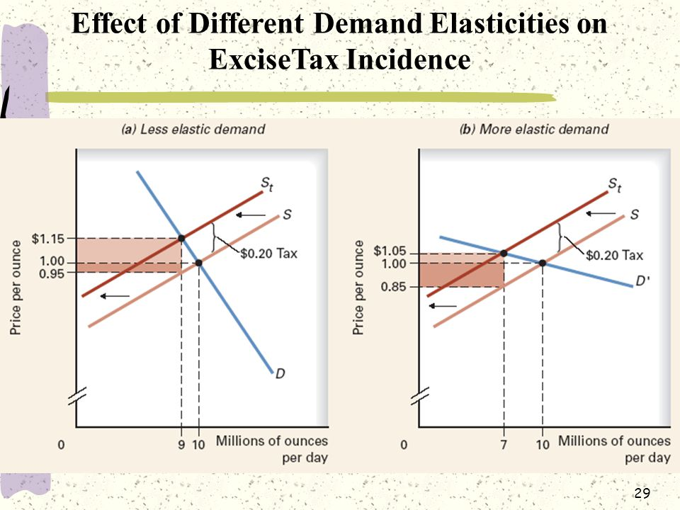 Effect of Different Demand Elasticities on ExciseTax Incidence