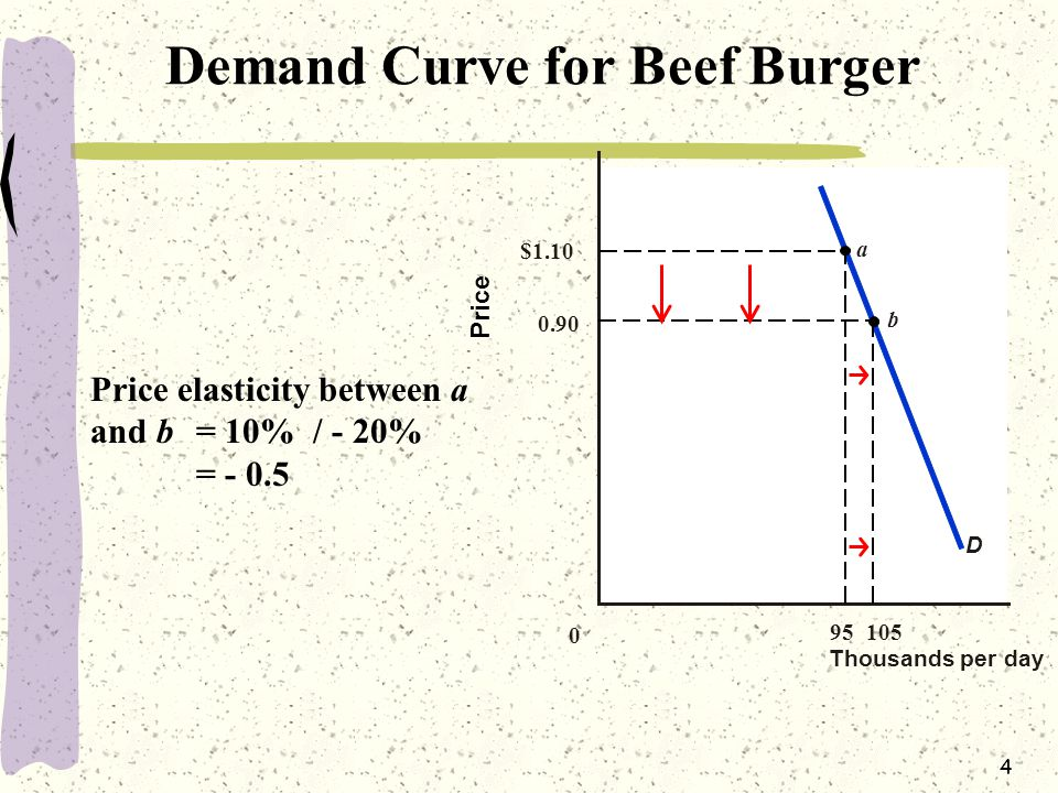 Demand Curve for Beef Burger