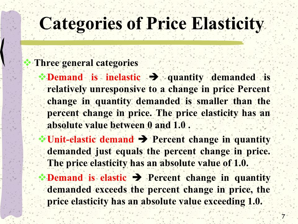 Categories of Price Elasticity