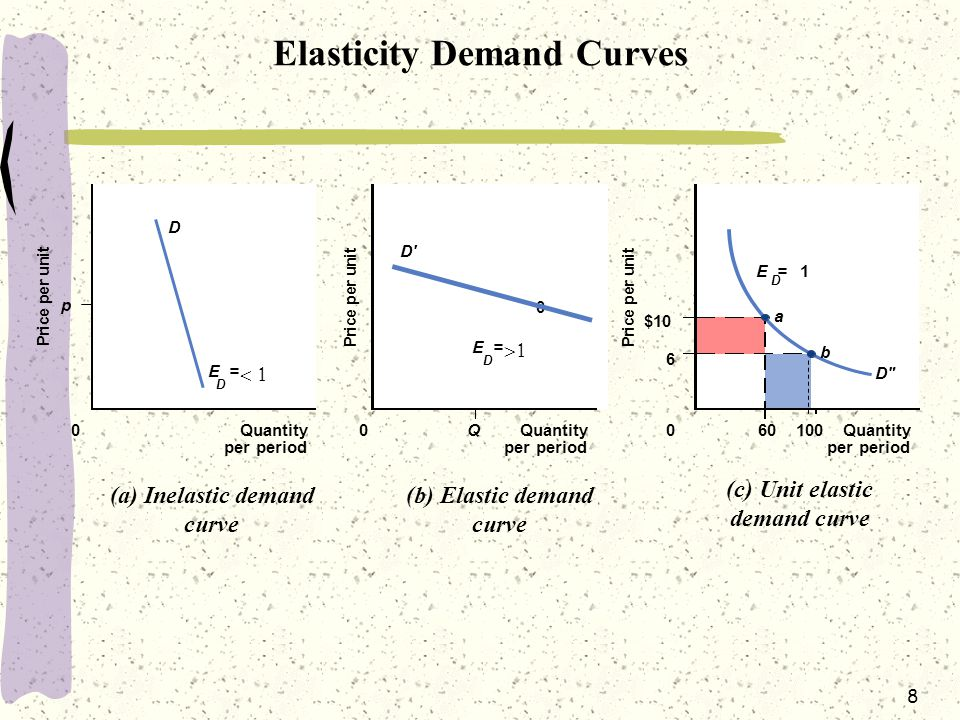 Elasticity Demand Curves