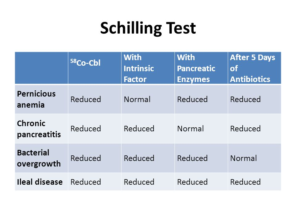 Schilling Test 58Co-Cbl With Intrinsic Factor With Pancreatic Enzymes
