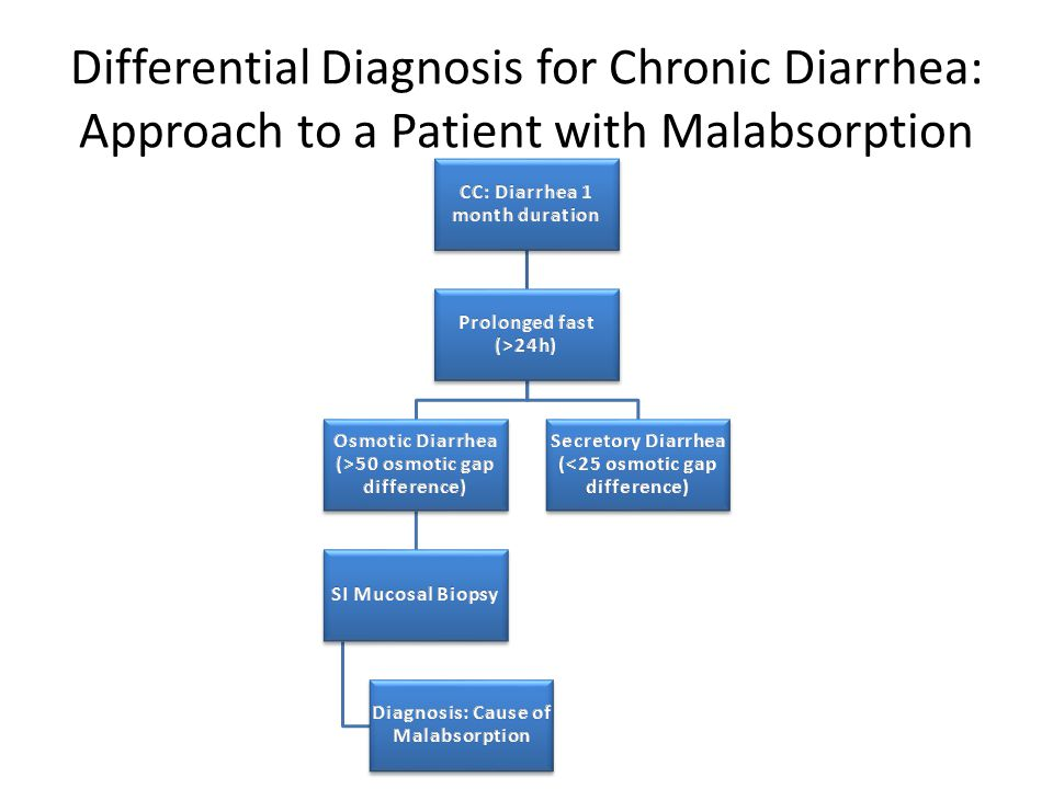 Differential Diagnosis for Chronic Diarrhea: Approach to a Patient with Malabsorption