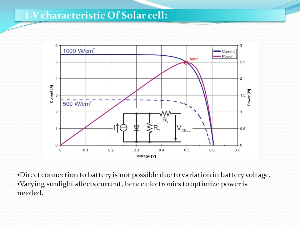 I-V characteristic Of Solar cell: