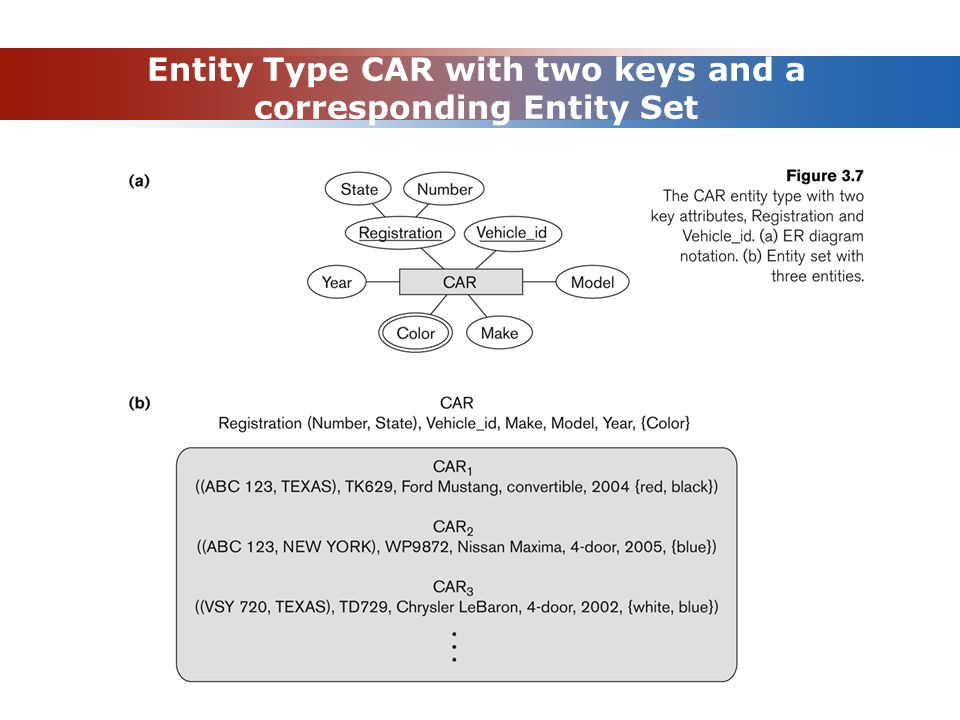 Entity Type CAR with two keys and a corresponding Entity Set