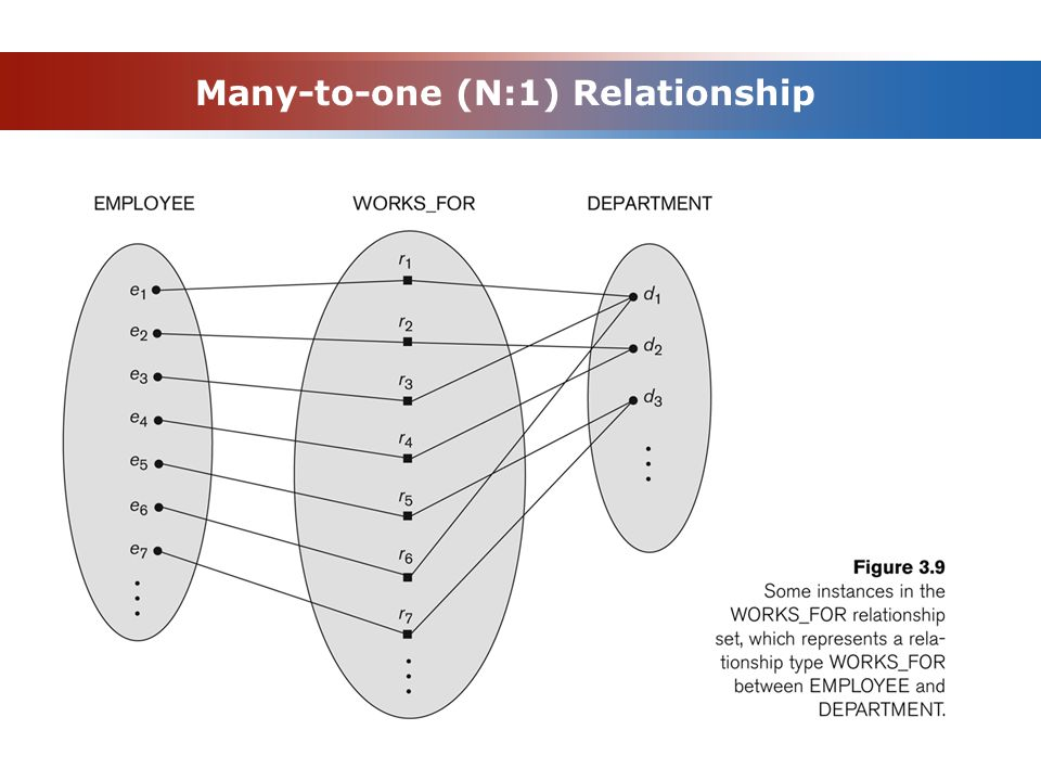 Many-to-one (N:1) Relationship