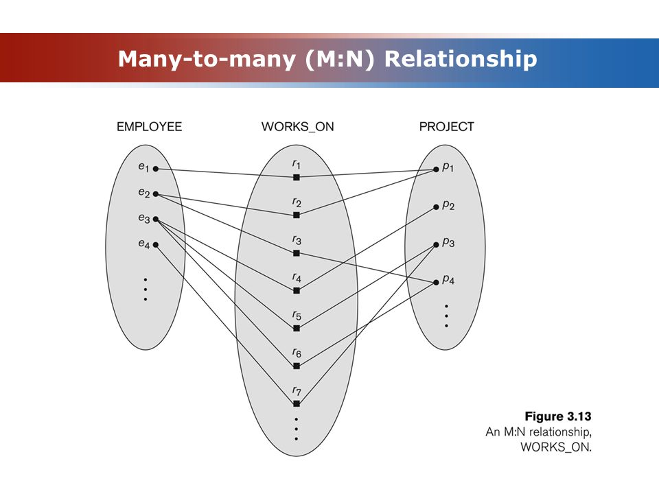 Many-to-many (M:N) Relationship