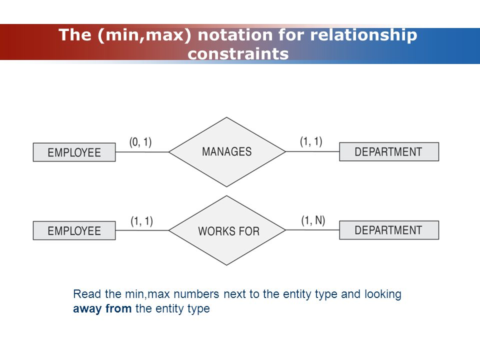 The (min,max) notation for relationship constraints