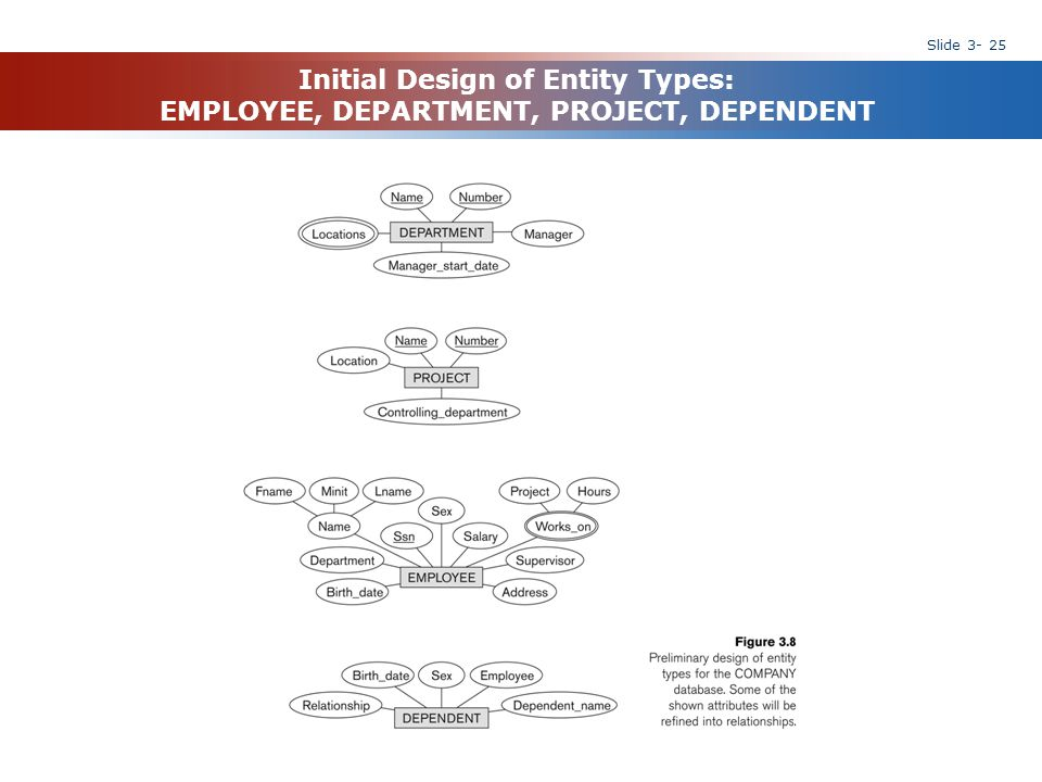 Initial Design of Entity Types: EMPLOYEE, DEPARTMENT, PROJECT, DEPENDENT
