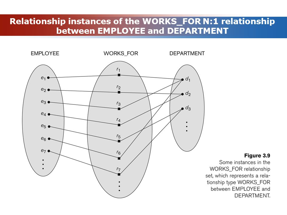 Relationship instances of the WORKS_FOR N:1 relationship between EMPLOYEE and DEPARTMENT