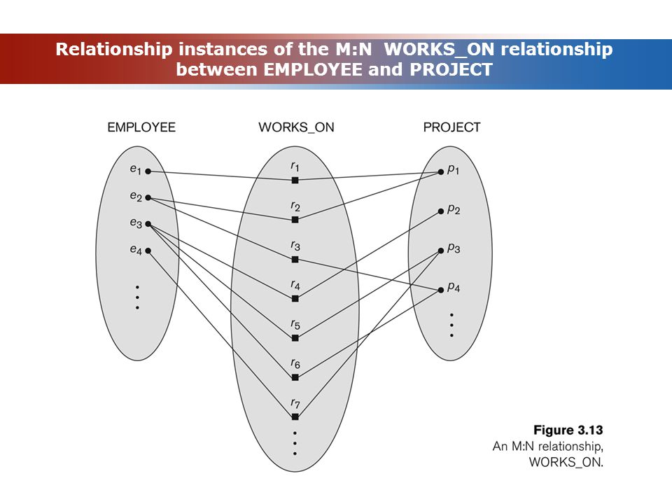 Relationship instances of the M:N WORKS_ON relationship between EMPLOYEE and PROJECT