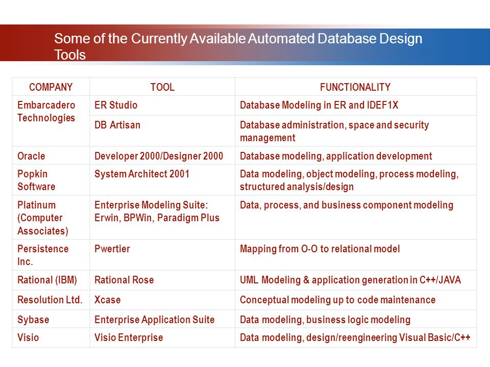 Some of the Currently Available Automated Database Design Tools