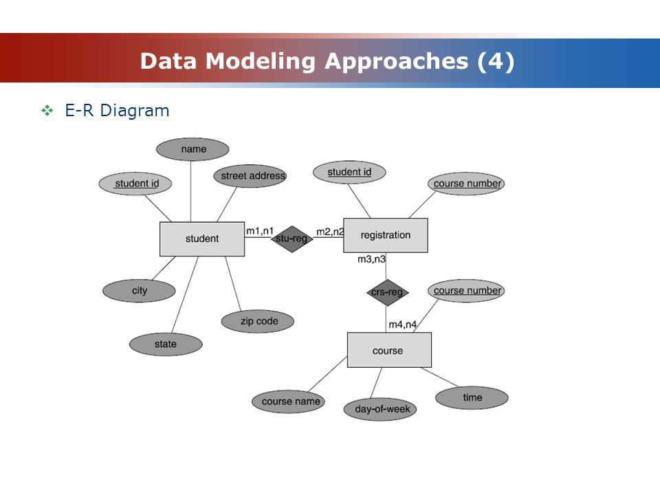 Data Modeling Approaches (4)