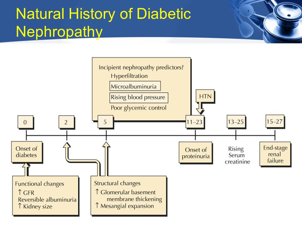 Natural History of Diabetic Nephropathy