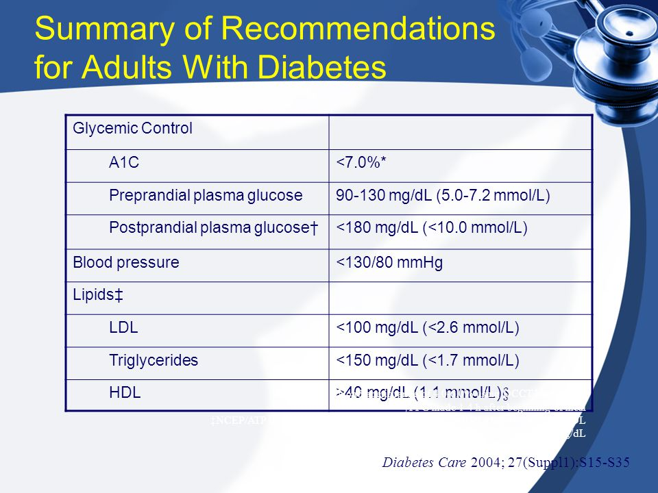 Summary of Recommendations for Adults With Diabetes