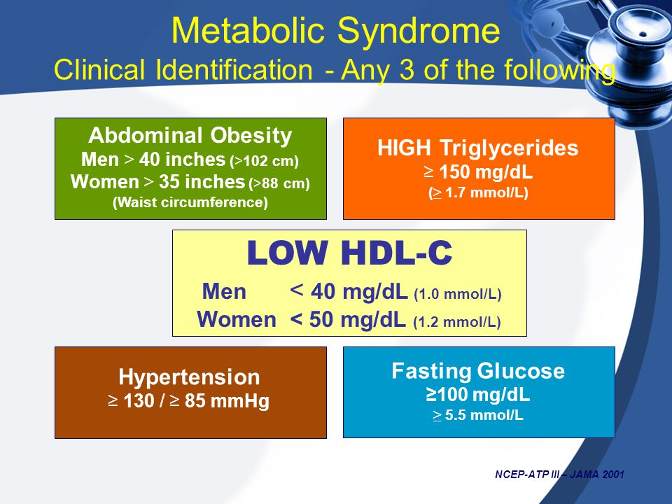 (Waist circumference) Women < 50 mg/dL (1.2 mmol/L)