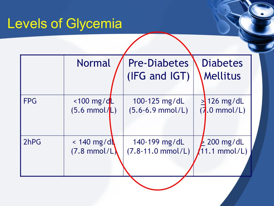 Pre-Diabetes (IFG and IGT)