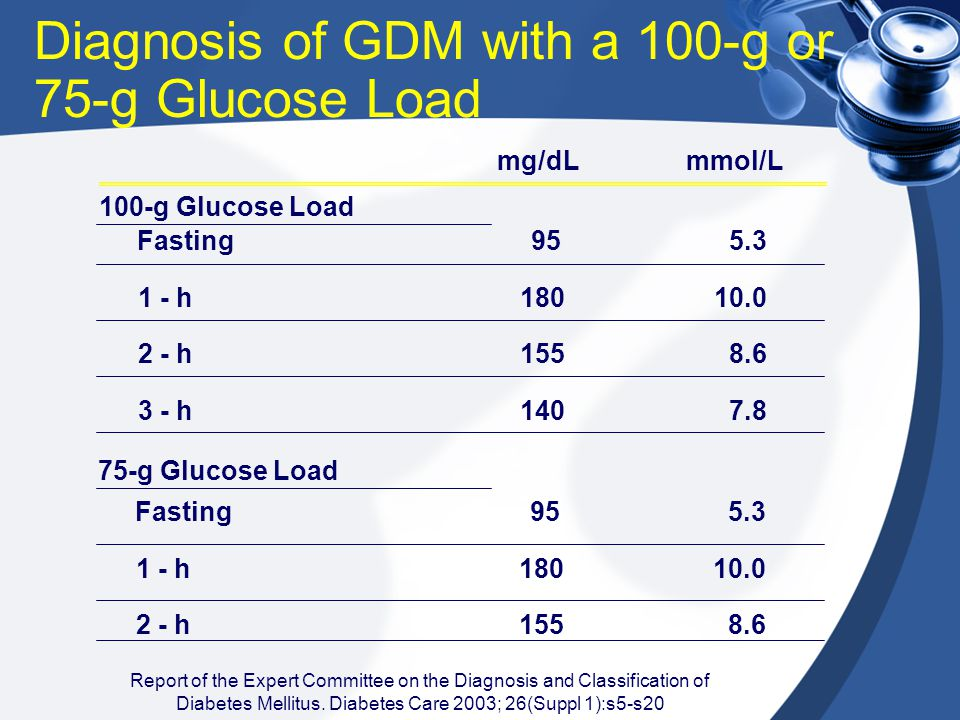 Diagnosis of GDM with a 100-g or 75-g Glucose Load