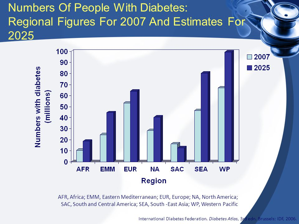 Numbers Of People With Diabetes: Regional Figures For 2007 And Estimates For 2025