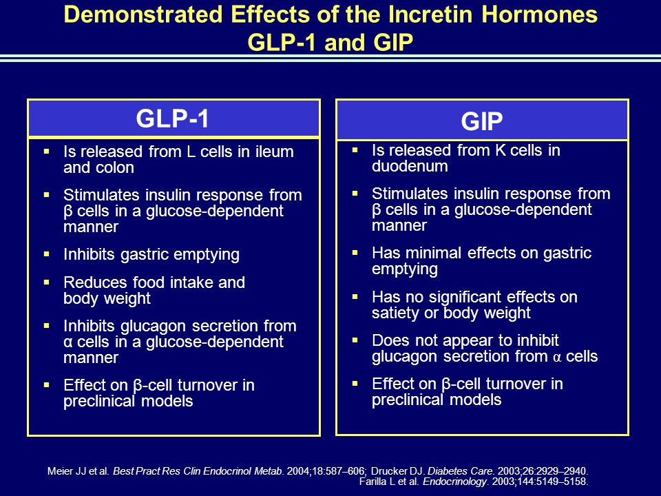 Demonstrated Effects of the Incretin Hormones GLP-1 and GIP