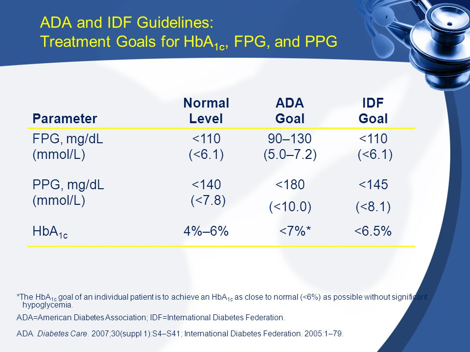 ADA and IDF Guidelines: Treatment Goals for HbA1c, FPG, and PPG