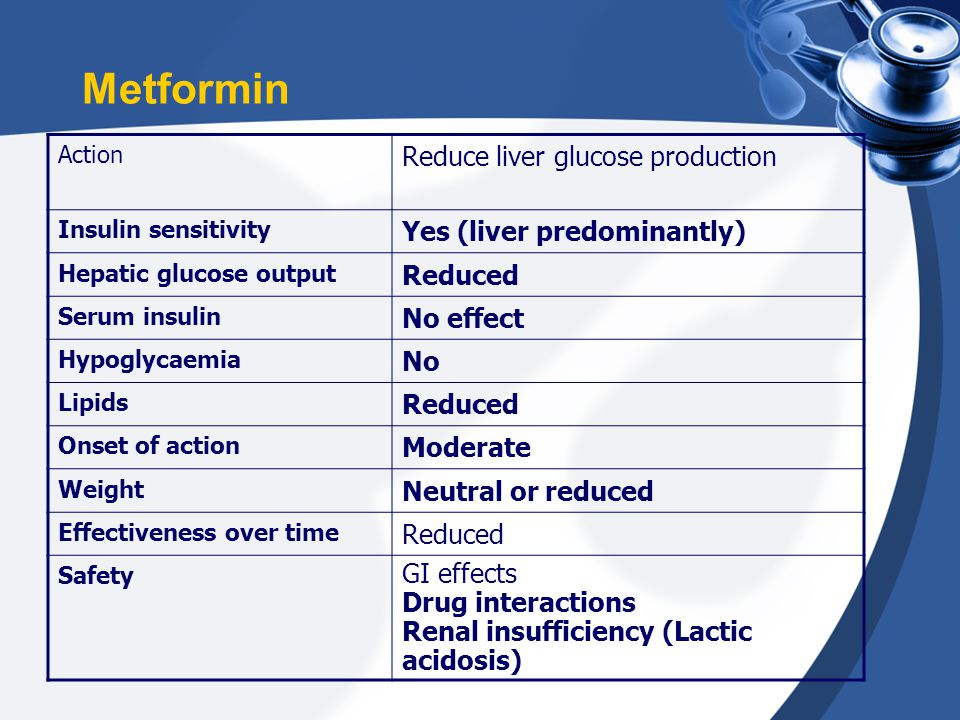 Metformin Reduce liver glucose production Yes (liver predominantly)