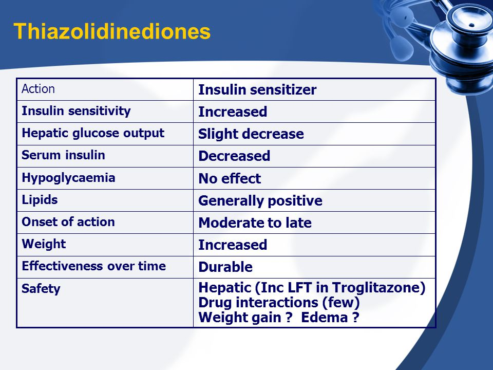 Thiazolidinediones Insulin sensitizer Slight decrease Decreased