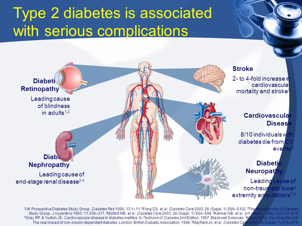 Type 2 diabetes is associated with serious complications