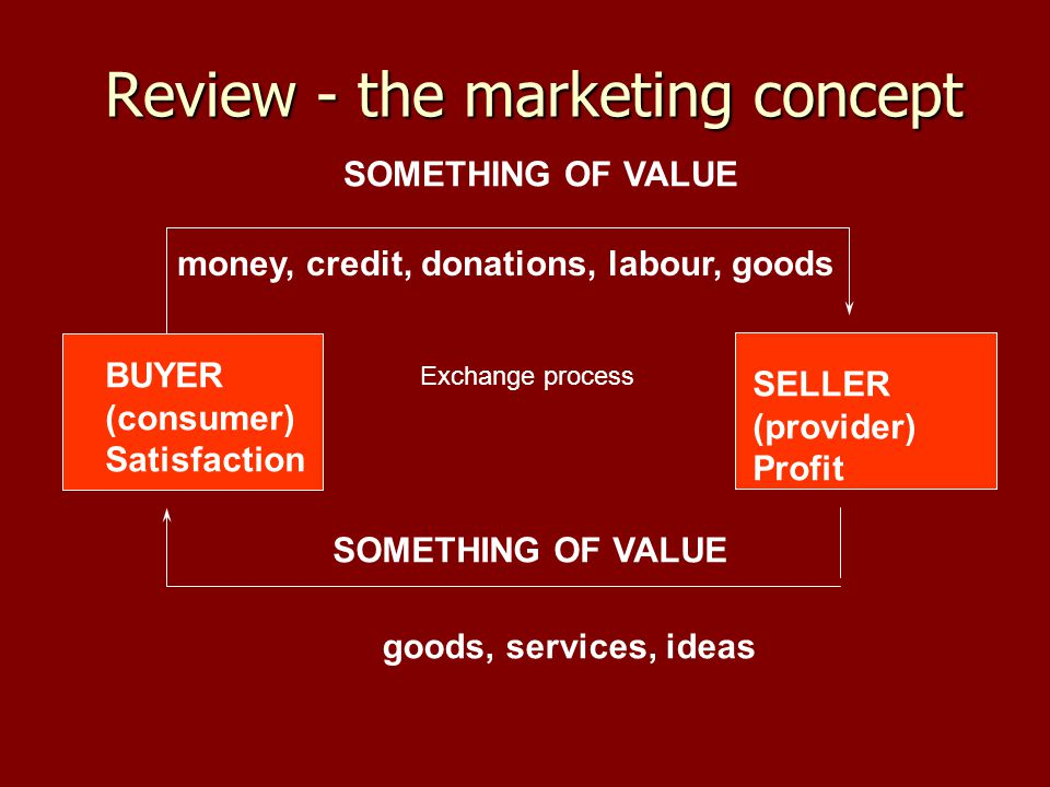 Review - the marketing concept